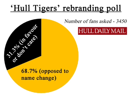 Despite being heavily outnumbered, 1 in 3 respondents were either in favour of, or unopposed to, Allam's re-brand